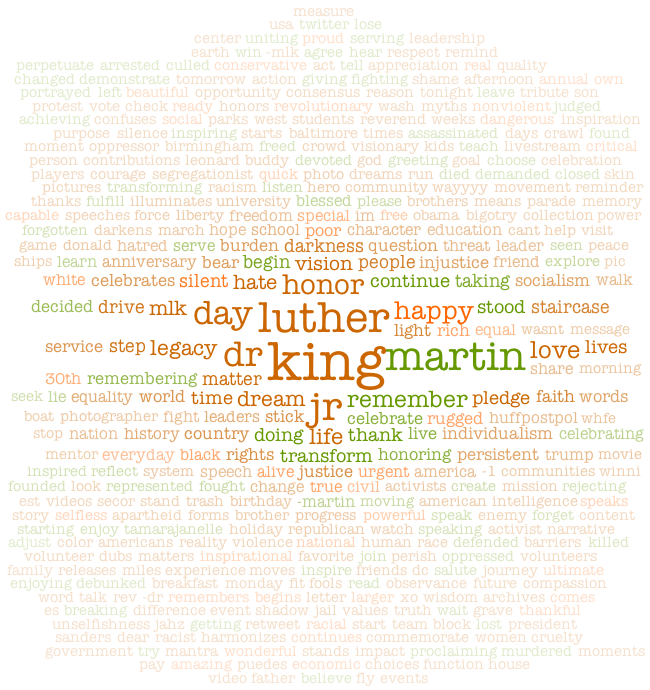 Martin Luther King, Jr. Tag Cloud